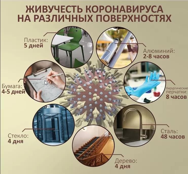 как защитить свой дом от коронавируса covid-19
